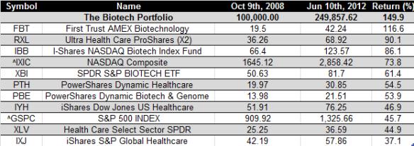 Biotech etfs - 10-6-2012