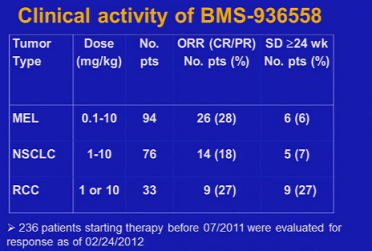 bms-936558 - efficacy table