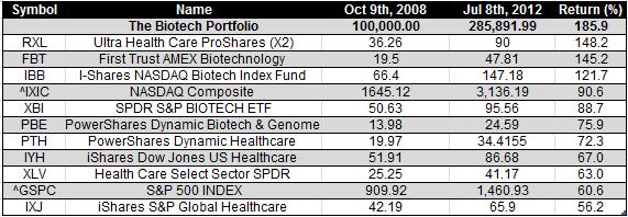 biotech etfs - 7-10-2012
