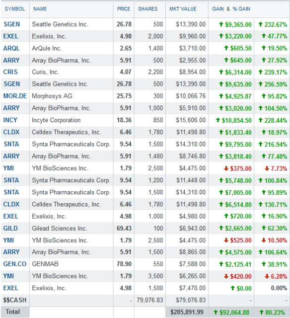 biotech portfolio - 7-10-2012- after changes
