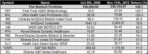 biotech etfs - 11-11-2012