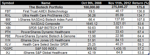 Biotech etfs - Dec 23rd 2012