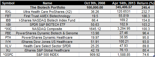 biotech etfs - Apr 14th 2013