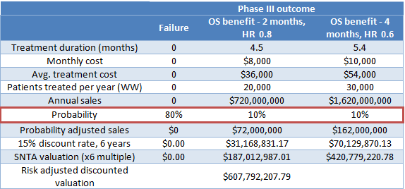 ganetespib valuation