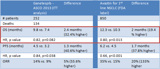 ganetespib vs. Avastin