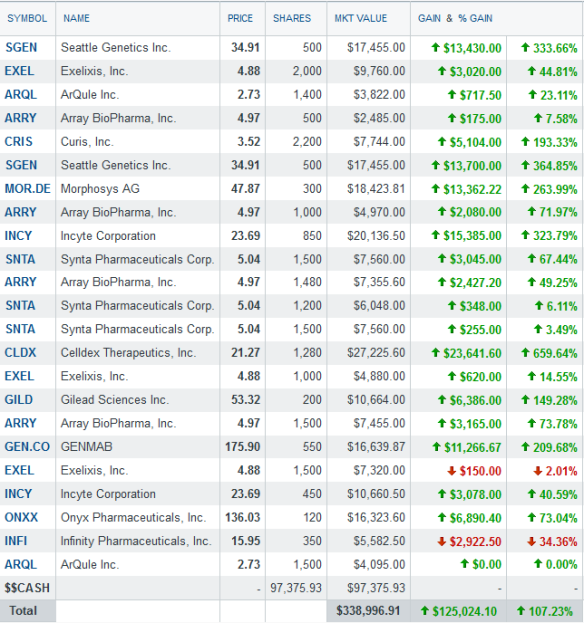 Biotech portfolio - July 7th 2013 - after changes