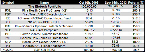 biotech etfs - Sep 15th 2013