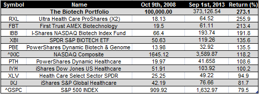 Biotech ETFs - Sep 1st 2013