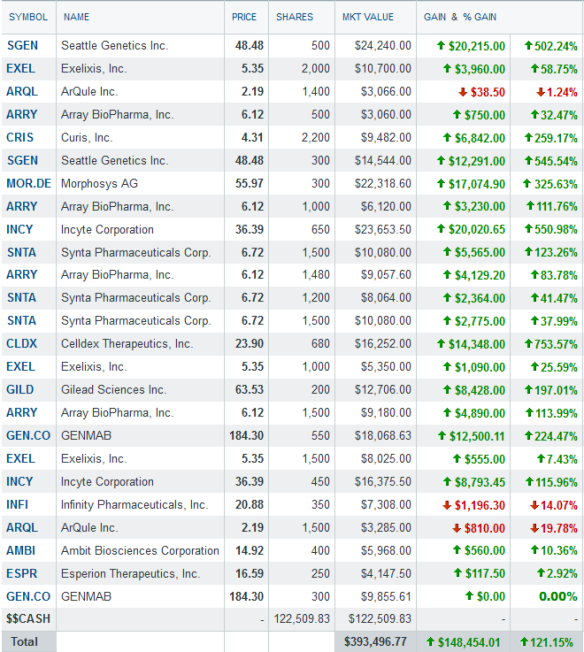 portfolio holdings- Sep 15th 2013 - after changes