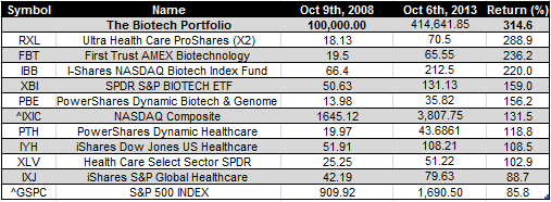 Biotech etfs - Oct 6th 2013