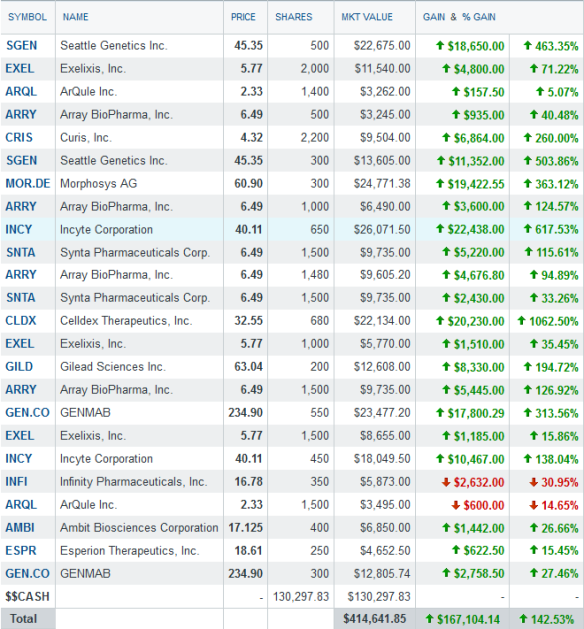 Biotech portfolio - 6-10-2013 - after changes