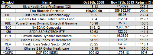 biotech etfs - Nov 17th 2013