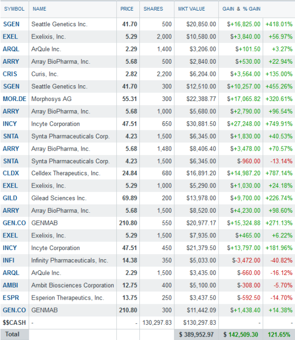 biotech portfolio - Nov 17th 2013