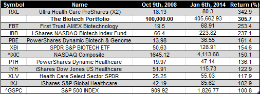 biotech ETFs - Jan 6 2014