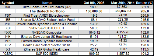 biotech etfs - Mar 30th 2014