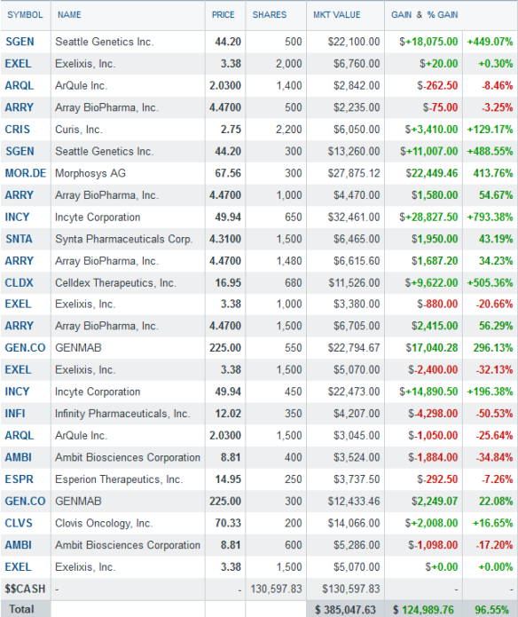 biotech portfolio - Mar 30th 2014