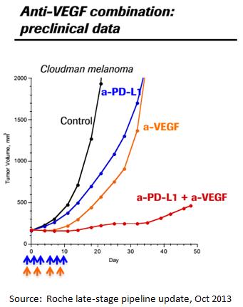 PD-L1+VEGF