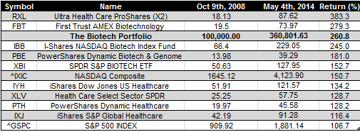 biotech etfs - May 4th 2014