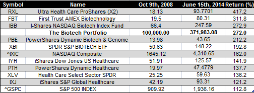 biotech etfs - June 15 2014