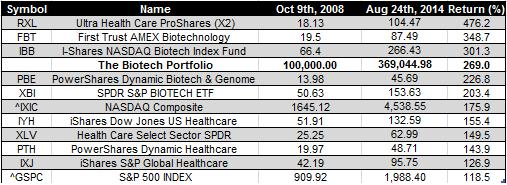 Biotech ETFs - 24-8-2014