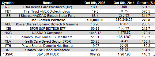 biotech etfs - 5-10-2014