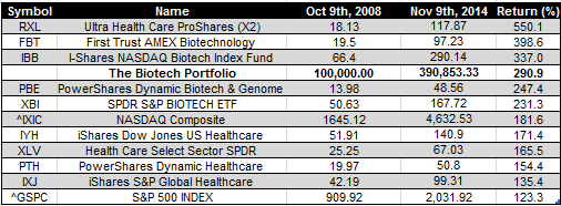 biotech etfs - Nov 9 2014