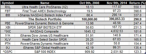 biotech etfs - Nov 9 2014