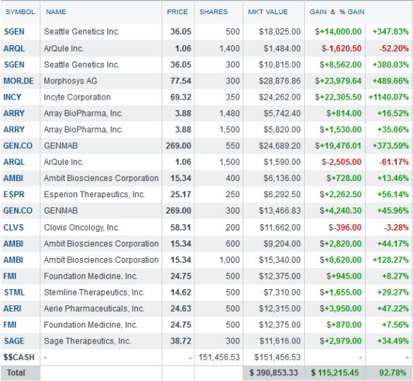 biotech portfolio - Nov 9 2014