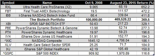 biotech ETFS - 23-8-2015
