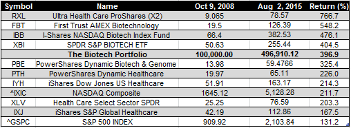 biotech etfs - Aug 2 2015
