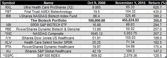 Biotech ETFs = 1-11-2015