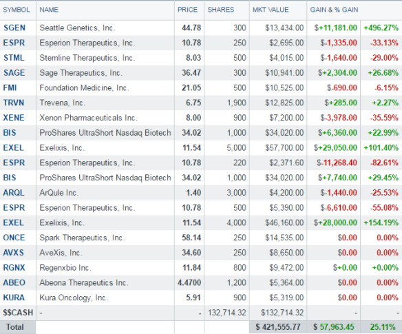 Portfolio holdings - 4-9-2016 - after changes